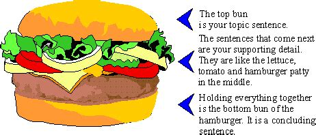 Examples of descriptive essay about food